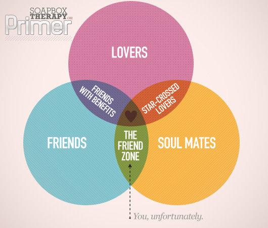 friendzone chart